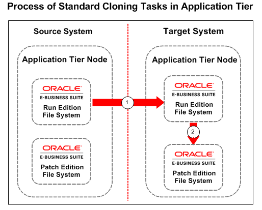 Oracle EBS R12.2 ( E-Business Suite ) Step by Step Cloning – Oracle EBS Clone